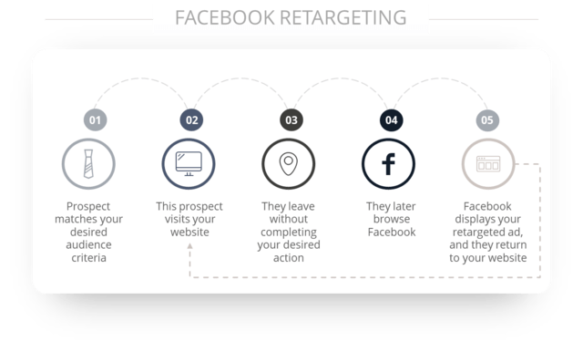 Picture explaining method of facebook remarketing