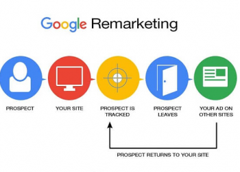 The Retargeting Series 2 of 3 – Drive Qualified Leads Using Search Retargeting and Site Retargeting