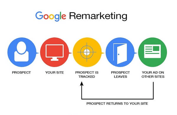 Picture of remarketing and retargeting