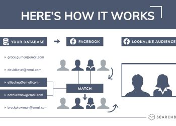 Create Winning Facebook Ads – Custom and Lookalike Audiences
