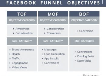 Create Winning Facebook Ads – Determining your ad objectives