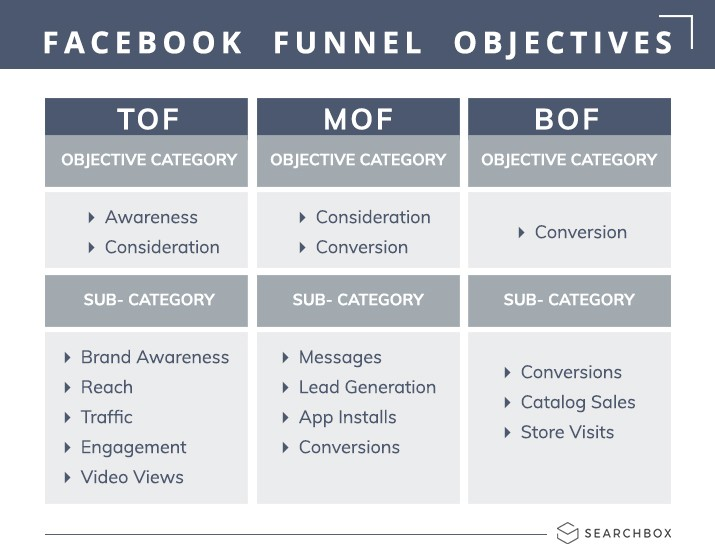 Image of facebook funnel opjective